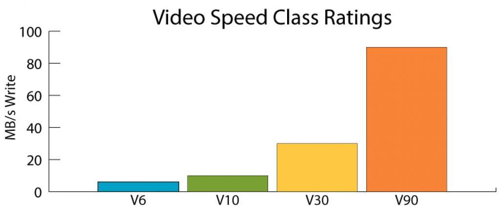 velocidad de grabación de vídeo